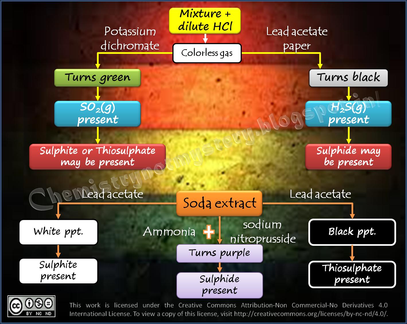 Qualitative analysis of Anions: Sulphite, Thiosulphate, Sulphide