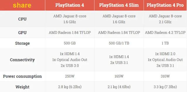 مواصفات بلايستيشن PS4 Pro و PS4 Slim