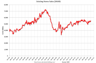 NAR: Existing-Home Sales Increased to 5.54 million in December