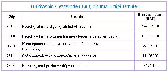 Türkiye Cezayir İthalat ve İhracat İncelemesi Resim 7