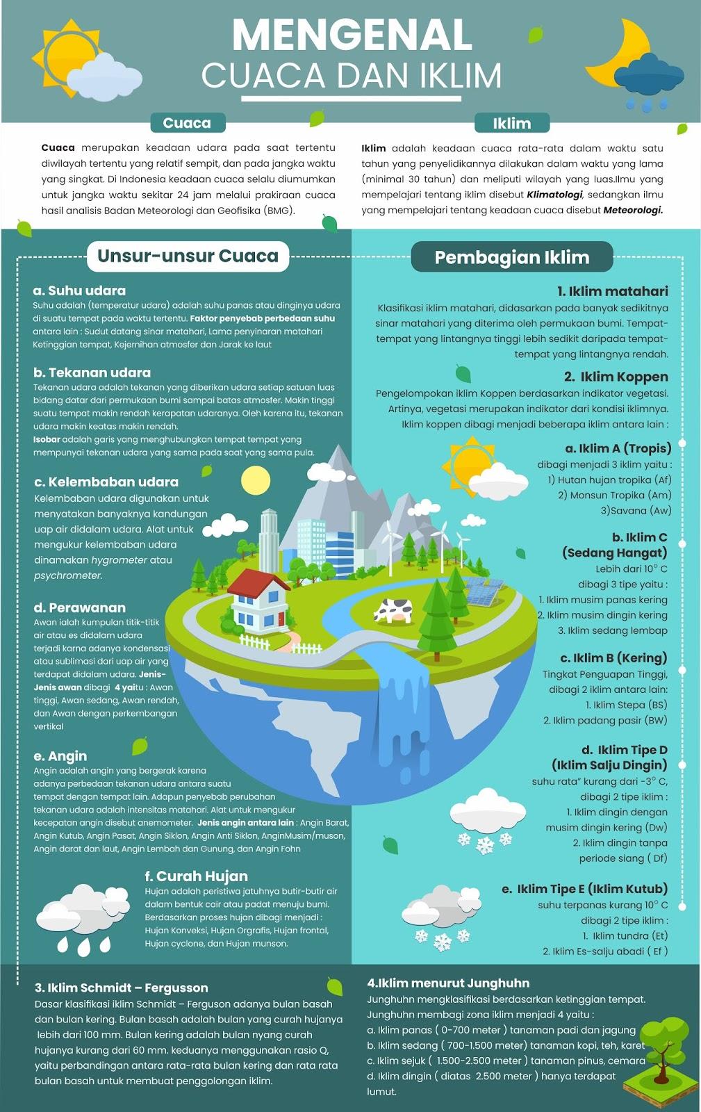 Perbedaan Cuaca Dan Musim : perbedaan, cuaca, musim, Pengertian, Cuaca, Iklim, Dunia, Beserta, Pembagiannya