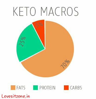 KETO Diet and KITOGENIC Diet