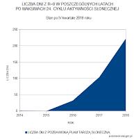 Liczba dni z R=0 w poszczególnych latach po maksimach 24. cyklu aktywności słonecznej. Stan po 2018 roku. Oprac. własne