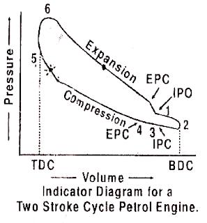 Mechanical Technology: Indicator Diagram or P-V Diagram