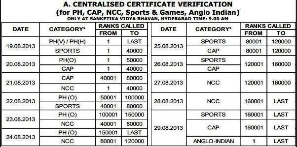 Eamcet Rank Card Download Certificate Verification Schedule Web