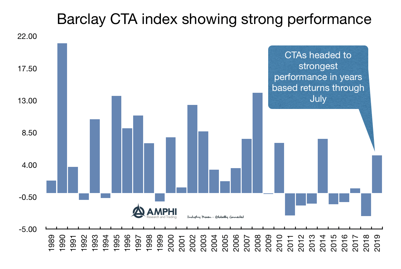 Disciplined Systematic Global Macro Views: Stealth CTAs