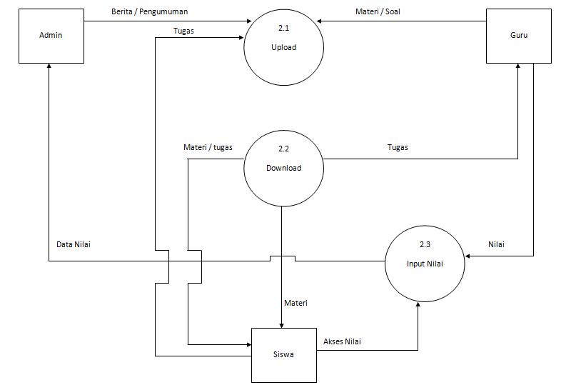 Contoh Gambar Diagram Konteks dan DFD Rinci e-Learning ...