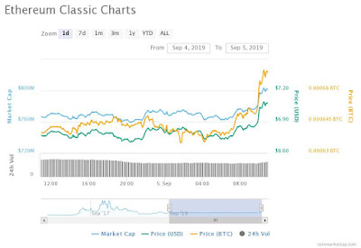 Ethereum Classic has gained 8% in 24 hours