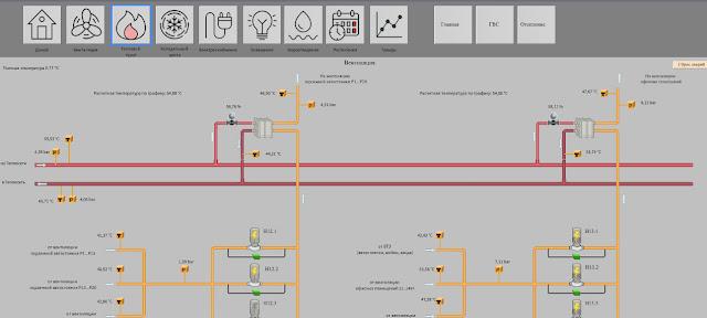 программирование контроллеров и диспетчеризации