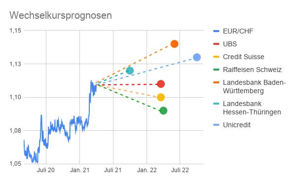 EUR/CHF Prognosen von 6 Banken bis Ende 2022 grafisch dargestellt