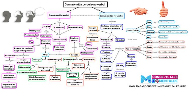 completo y nuevo Mapa conceptual de la comunicación verbal y no verbal