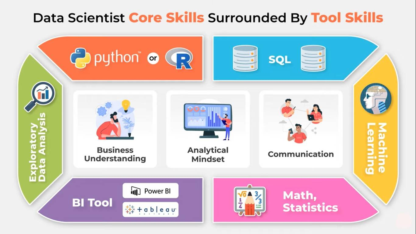 3 Most Important Skills For A Data Scientist, Data Analyst | Is Python necessary to become a data scientist ?