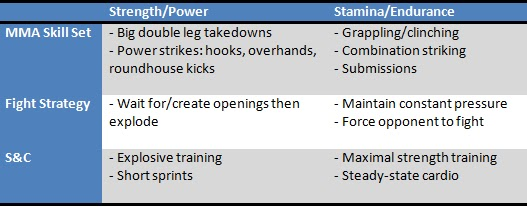 MMA Strength vs Stamina strategy. STRENGTHFIGHTER.COM