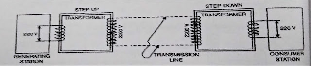 Working and uses of transformer 12 class physics notes, notes of electrical transformer of 12 class physics