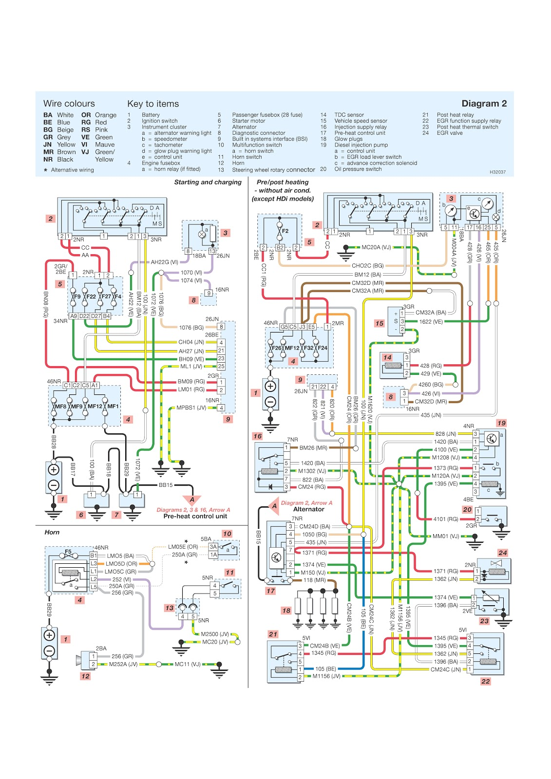206 Peugeot Wiring Diagrams Starting, charging, horn, pre