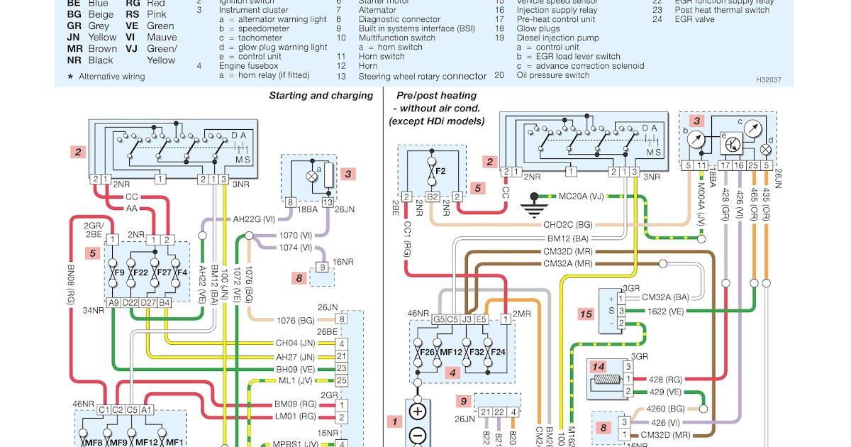 206 Peugeot Wiring Diagrams Starting, charging, horn, pre