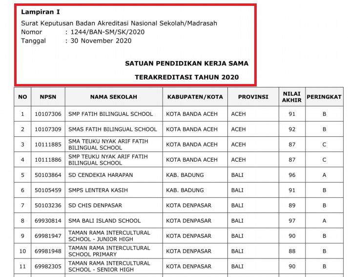 gambar SK penetapan hasil akreditasi sekolah 2020