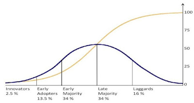 Growth curve for leadership strategy