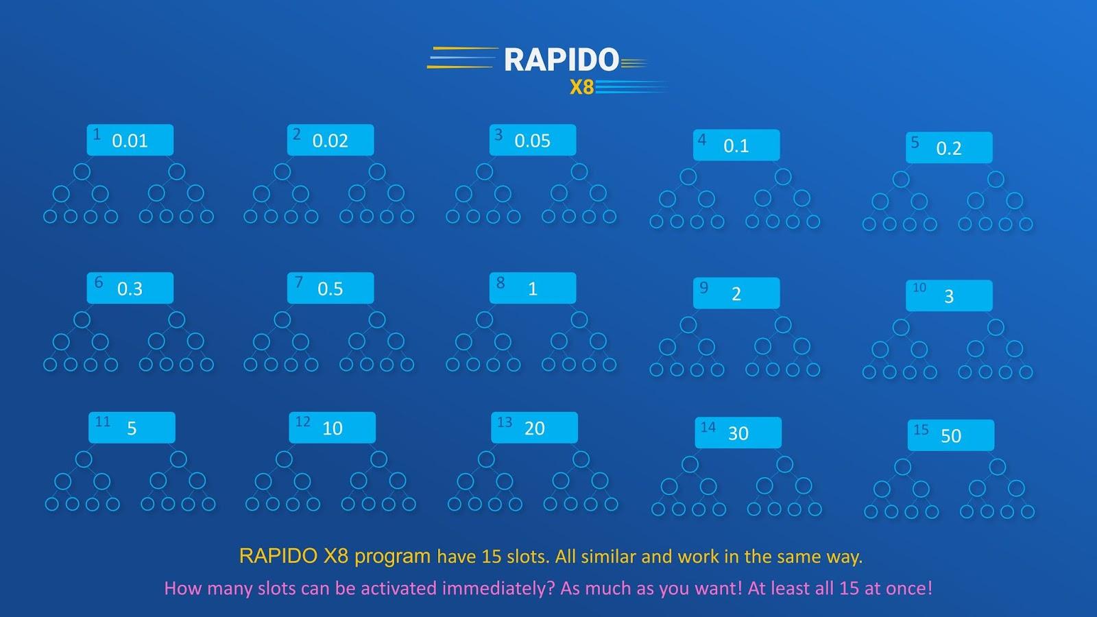 Rapido x3 level