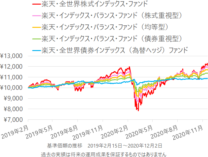 楽天・全世界株式インデックス・ファンド、楽天・インデックス・バランス・ファンド、楽天・全世界債券インデックス(為替ヘッジ)ファンドの基準価額の推移(チャート)