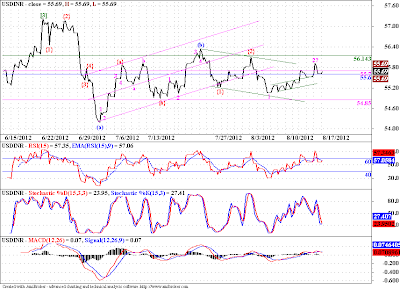 """USDINR, the """"Grind"""" continues!"""
