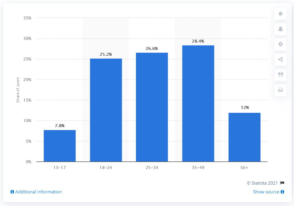 Distribution of Twitter users worldwide as of January 2021, by age group