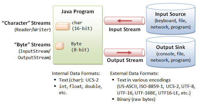 3 examples to read InputStream as String in Java
