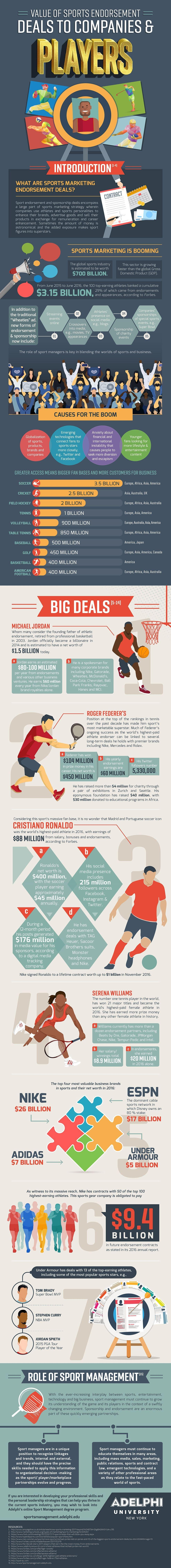 Value Of Sports Endorsement Deals To Companies & Players #infographic