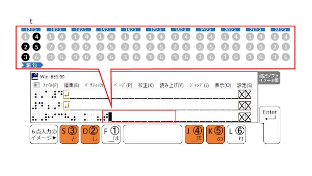 ②、③、④、⑤の点が表示された点訳ソフトのイメージ図と、②、③、④、⑤の点がオレンジ色で示された6点入力のイメージ図