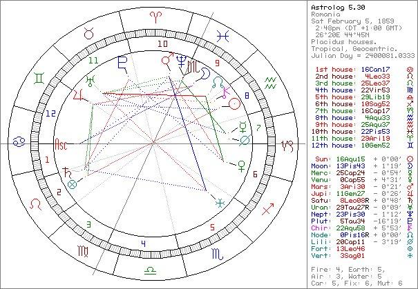 Your 2020 horoscope