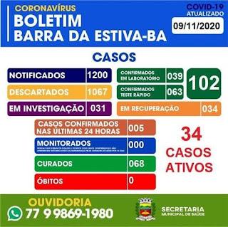Barra da Estiva tem 102 casos confirmados da Covid-19; 68 já estão recuperados