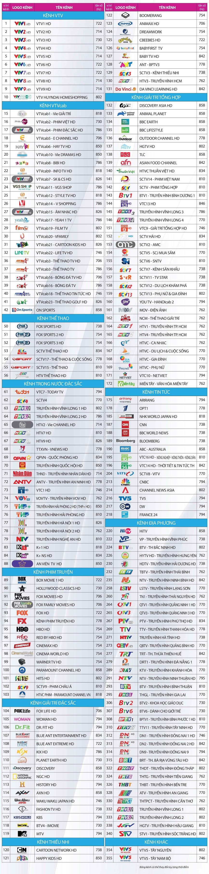 >Danh sách kênh trên truyền hình số HD gói Đỉnh