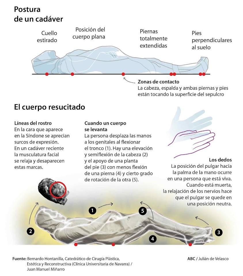 Posição do Homem do Sudário no momento da Ressurreição. Infografia do diário 'ABC' de Madri