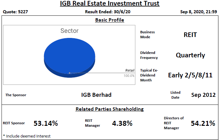 IGB REIT Analysis @ 9 September 2020