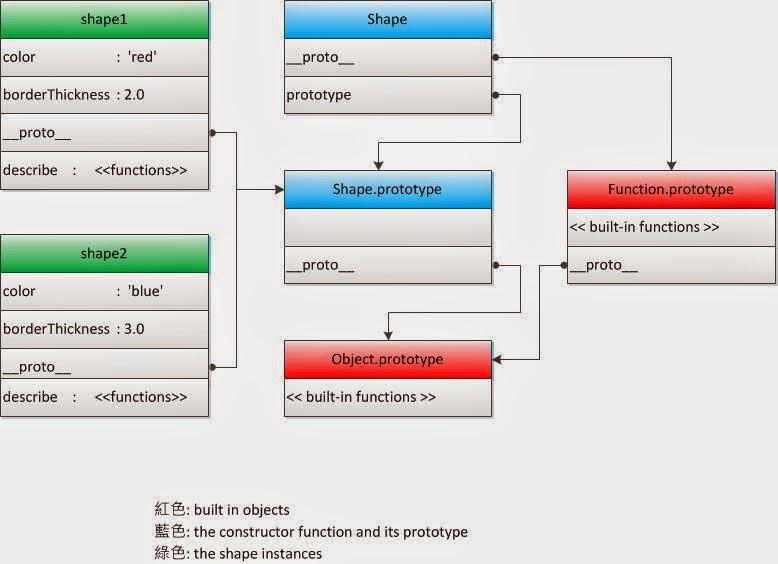 Javascript: 如何建立物件 (Part 1) - 傑士伯的IT學習之路