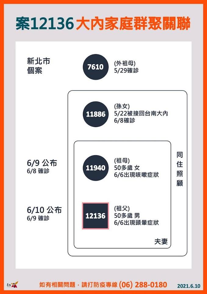 6/10台南新增1例確診者|大內區北孫南送案|阿公也確診