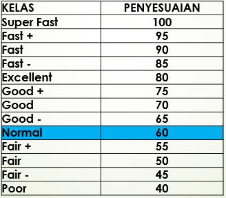 Cara shumard ini memberikan  penilaian melalui kelas-kelas dengan nilai, pada tabel