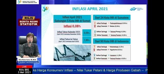 Harga Bensin Naik,  Sumut Alami Inflasi 0,08 %