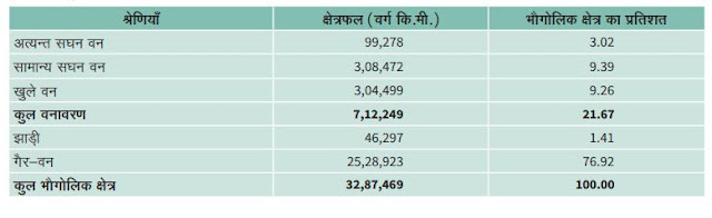 भारत वन स्थिति रिपोर्ट-2019  के अनुसार