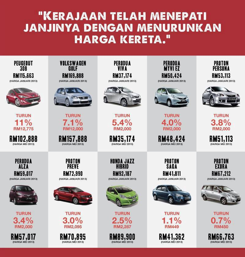 There Are 2 Elements Why The Price Of Car High Money Excise Malaysia Between 40 105 And Ap Import Authorizations Bringing In