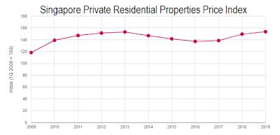 Wing Tai - Singapore Residences Price Index
