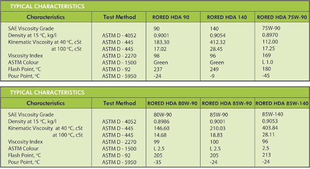 Pertamina Rored HDA 90