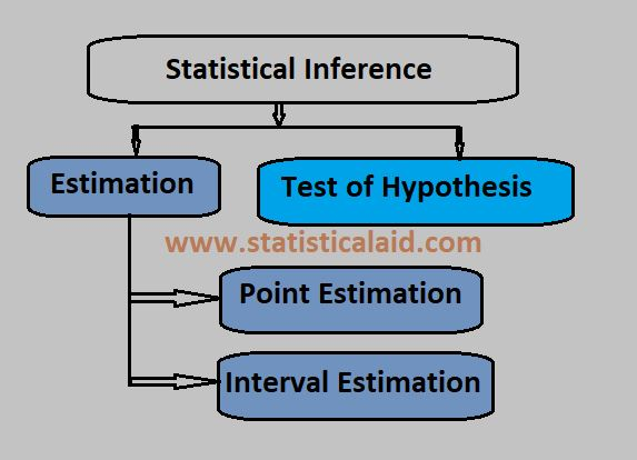 Statistical Inference Definiton, Types and Estimation Procedures
