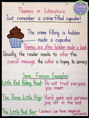 A theme anchor chart that shows how themes in literature are like filled cupcakes. Uses the cupcake analogy to define and explain story themes. (Includes FREE posters!)