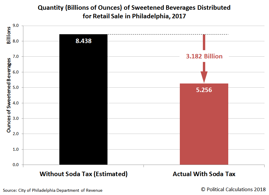 Quantity of Sweetened Beverages Distributed for Retail Sale in Philadelphia, 2017