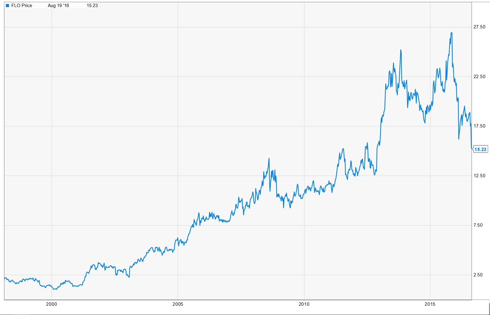 Captain dividend 2016 flo stock chart flo basic stats ticker buycottarizona Images