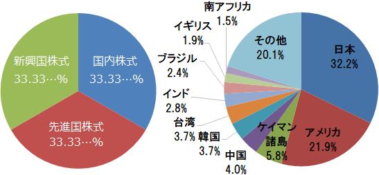 eMAXIS Slim 全世界株式(3地域均等型) 基本投資割合と国・地域別構成比(日本、アメリカ、ケイマン諸島ほか)