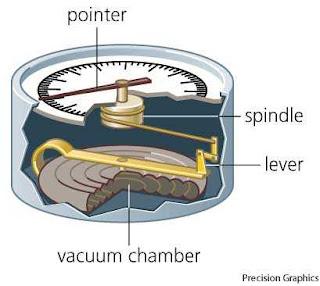Aneroid Barometer and Barograph