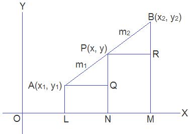 Figure: section formula for internal division
