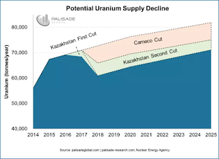 Uranium supply decline